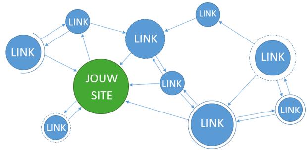 Linkbuilding-overzicht
