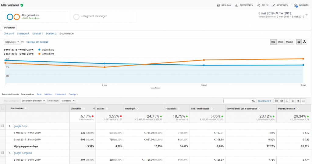 e-commerce google analytics