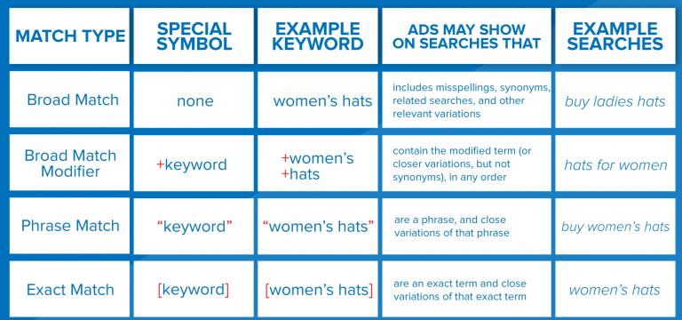 Keyword match types google ads