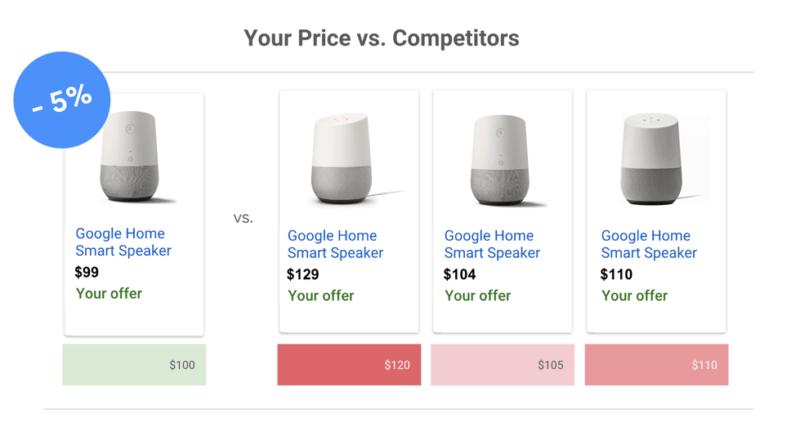 Google Adwords prijsbenchmark