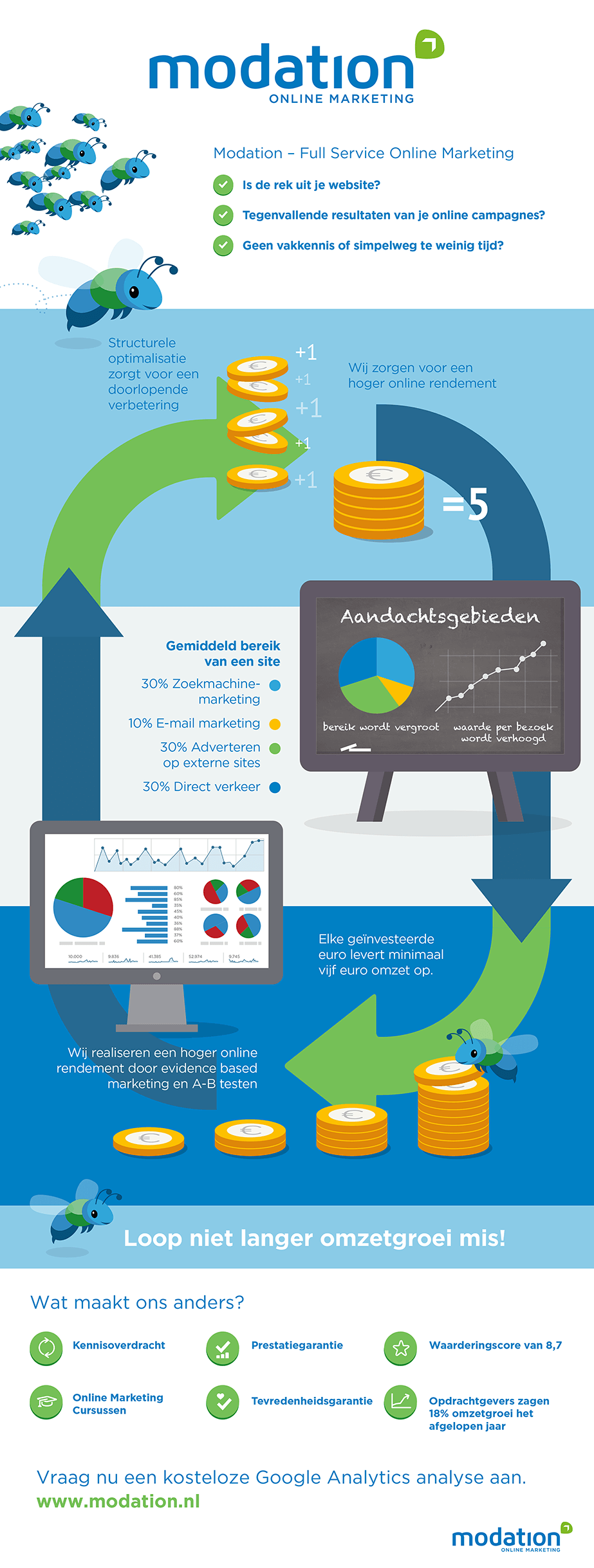 modation-infographic
